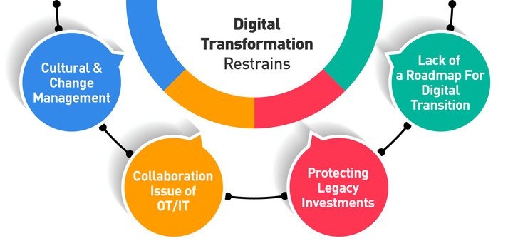 As a digital transformation solution providers we found out some of the common restraints that the industry is facing
