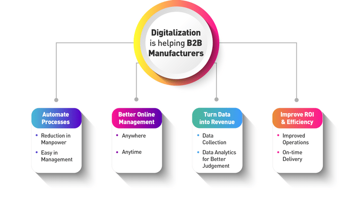 As a digital transformation solution provider we created a image how digitilization is helping b2b manufacturers